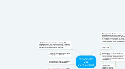 Mind Map: PSICOLOGIA DEL CONSUMIDOR