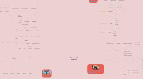 Mind Map: Psicología del consumidor.