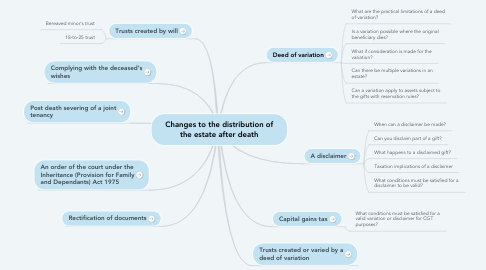 Mind Map: Changes to the distribution of the estate after death