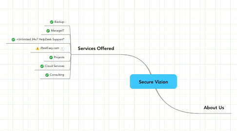 Mind Map: Secure Vizion