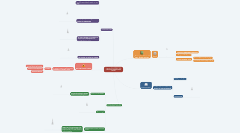Mind Map: Copiar de DEVELOPMENT AND CONTROL OF A NANO SERVO SYSTEM
