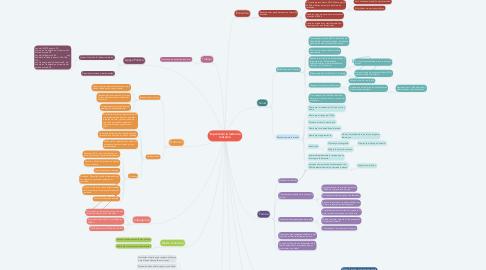 Mind Map: Impacto de la lactancia materna