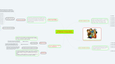 Mind Map: ESCENARIOS SOCIOCULTURALES QUE AFECTAN A LA BIODIVERSIDAD