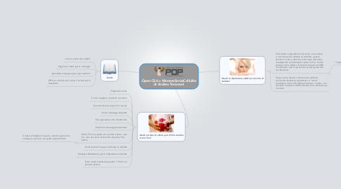 Mind Map: Open Clinic: MammeSenzaCellulite di Andrea Tomasoni
