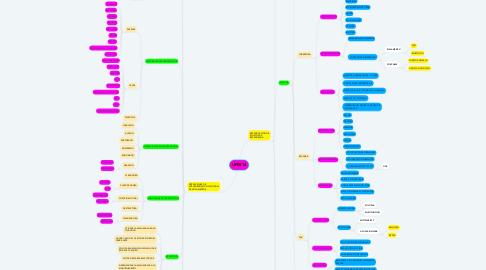 Mind Map: UF0514