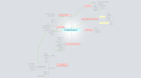 Mind Map: Knowledge Management