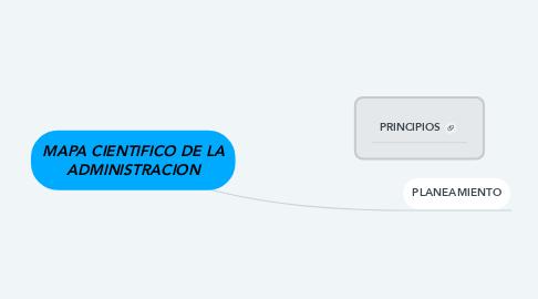 Mind Map: MAPA CIENTIFICO DE LA ADMINISTRACION