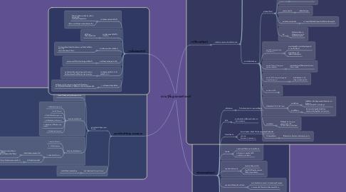 Mind Map: ความรู้พื้นฐานคอมพิวเตอร์