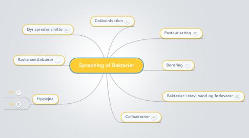 Mind Map: Spredning af Bakterier