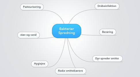Mind Map: Bakterier Spredning