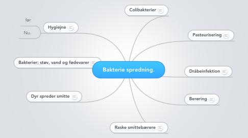 Mind Map: Bakterie spredning.