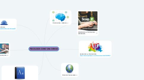 Mind Map: PSICOLOGÍA COMO UNA CIENCIA