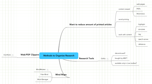 Mind Map: Methods to Organize Research