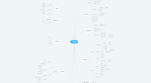 Mind Map: Mariage