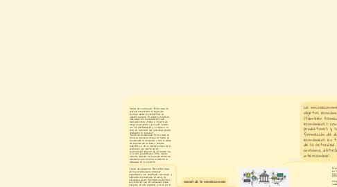 Mind Map: POLITICAS PUBLICAS
