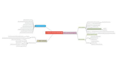 Mind Map: Copia de TIPOS DE INGRESOS