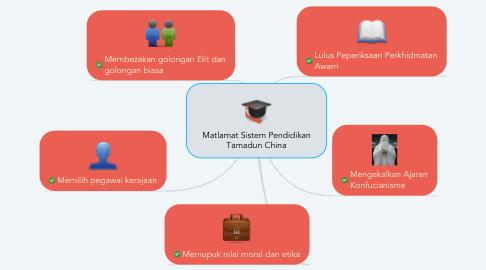 Mind Map: Matlamat Sistem Pendidikan Tamadun China