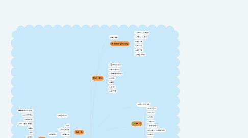 Mind Map: Ngữ pháp sơ cấp