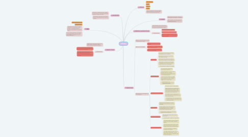 Mind Map: ATTACK