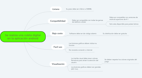 Mind Map: Cátedra Unadista - RETO 2
