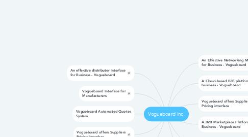 Mind Map: Vogueboard Inc.