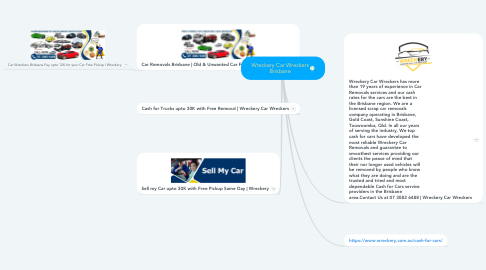 Mind Map: Wreckery Car Wreckers Brisbane