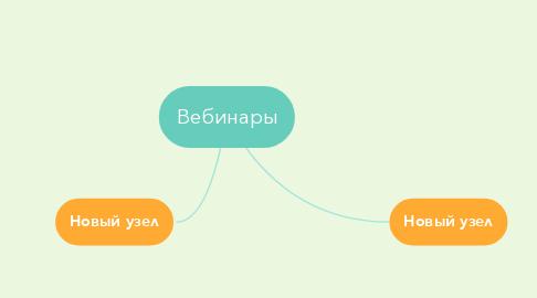 Mind Map: Вебинары