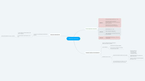Mind Map: Absolute monarchs
