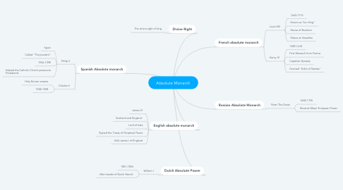Mind Map: Absolute Monarch