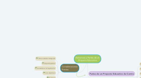 Mind Map: Estructura y Partes de un Proyecto Educativo