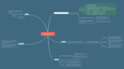 Mind Map: Modos de organização do discurso (Charaudeau)