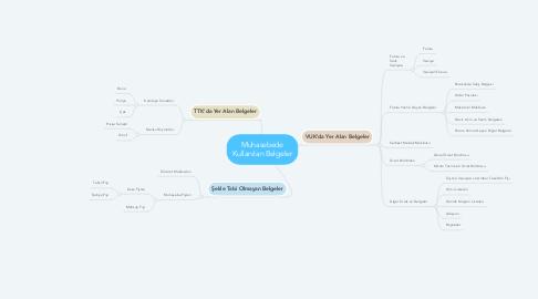 Mind Map: Muhasebede Kullanılan Belgeler
