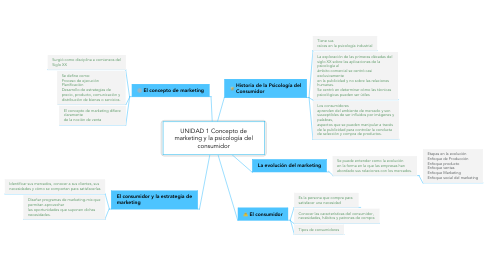 Mind Map: UNIDAD 1 Concepto de marketing y la psicología del consumidor