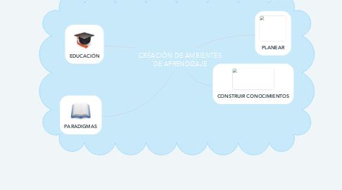 Mind Map: CREACIÓN DE AMBIENTES DE APRENDIZAJE