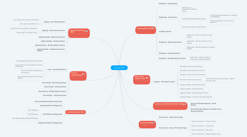 Mind Map: SITE-MANAGER