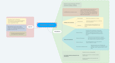 Mind Map: VIOLENCIA Y DELITO