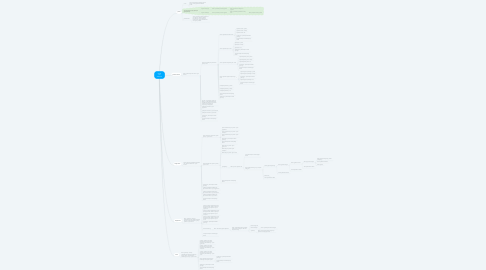 Mind Map: Good Life Assistant
