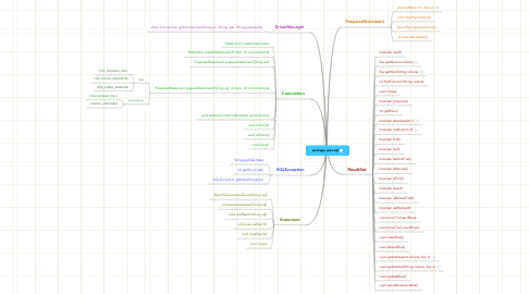Mind Map: package java.sql