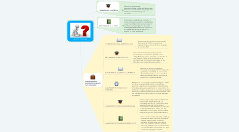 Mind Map: APORTE PERSONAL