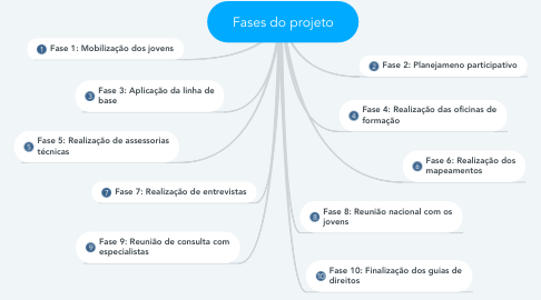 Mind Map: Fases do projeto