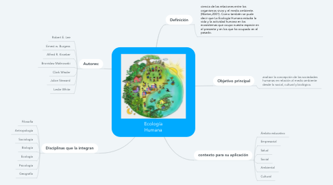 Mind Map: Estilo de vida saludable