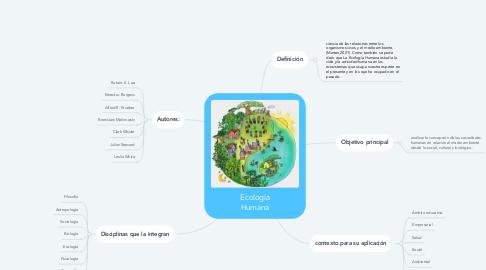 Mind Map: Etapas de el inicio de una investigación estadística