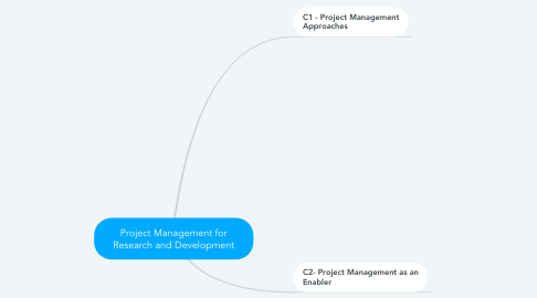 Mind Map: Project Management for Research and Development