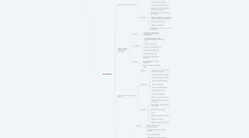 Mind Map: HERRAMIENTAS OFIMATICAS