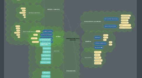 Mind Map: GENERALIDADES DE LA  BIOLOGÍA