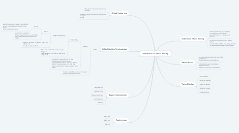 Mind Map: Introduction To Ethical Hacking