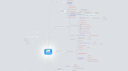 Mind Map: לימוד שברים