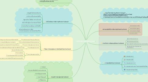 Mind Map: การบริหารจัดการธุรกิจระหว่างประเทศ