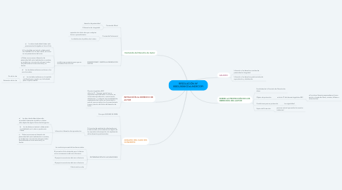 Mind Map: RESOLUCIÓN Nª 0003-2008/CDA-INDECOPI
