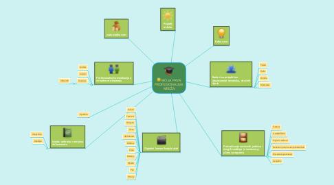 Mind Map: MOJA PRVA PROFESIONALNA MREŽA